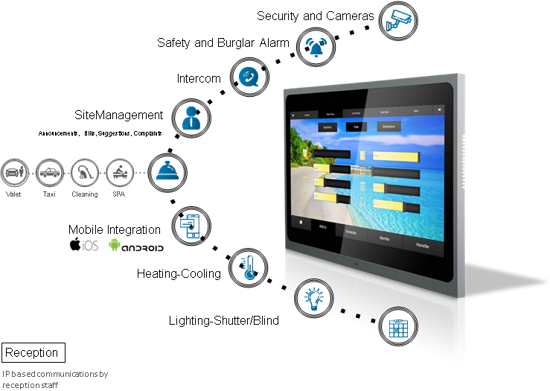 Picture of EAE VALESA TOUCH PANEL 10.1 inch ,  2x ethernet, 1x knx , 8ch input,6 output, 1 x RS485